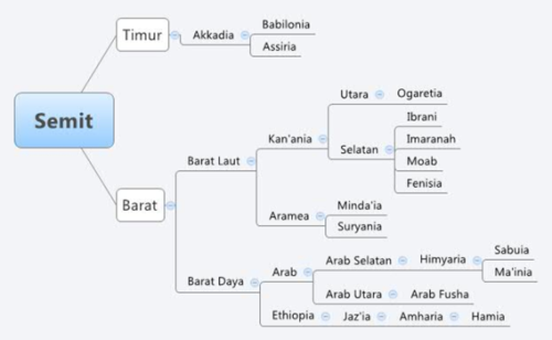 Bagan Sub rumpun bahasa Semit